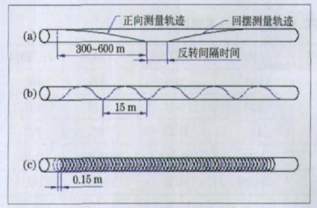 线材测径仪会产生产品盲区吗?
