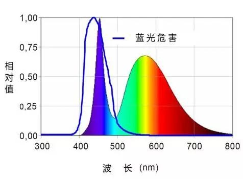"""LED显示屏控制室的""""蓝光危害"""" 对人眼伤害不可逆"""