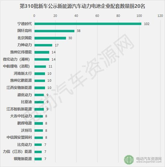 第310批新车公示配套电池电机企业排行 宁德时代苏州绿控分占榜首