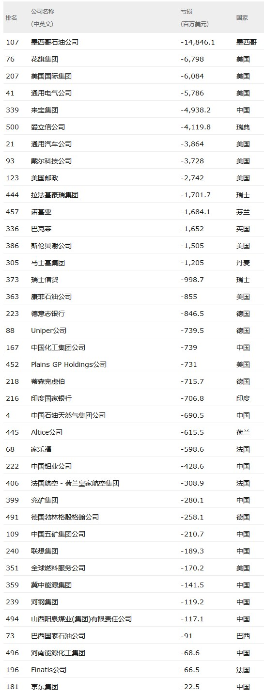 2018年世界500强亏损公司:联想集团、京东上榜