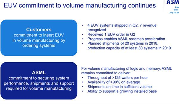 ASML二季度卖出58台光刻机 营收27.40亿欧元