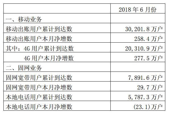 中国联通用户突破3亿大关 4G用户超2亿
