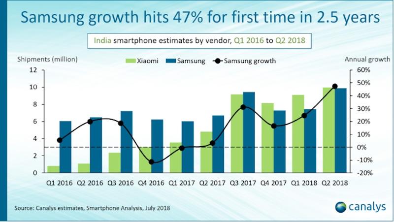三星和小米在印度的智能手机出货量创历史新高