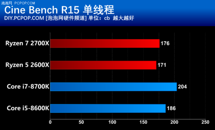 第二代AMD锐龙处理器游戏性能实测:诠释高端平台性价比