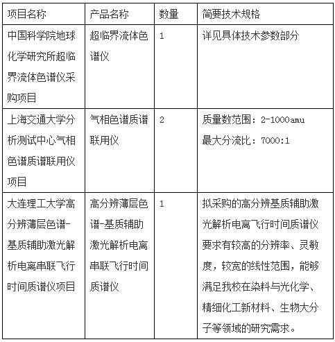 上海交大和大连理工放大招 色谱仪需求再度爆发