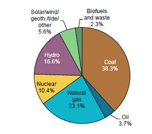 国际能源署发布《电力信息2018:概述》
