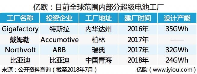 动力电池市场迎来大洗牌,下一个超级电池工厂会由谁来建造?