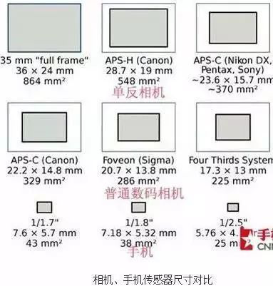 解析︱手机摄像头越多拍照效果越好?