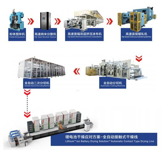 浩能科技:从国内涂布机龙头到前段整线自动化供应商