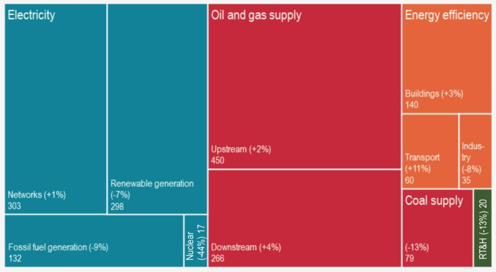 2017年全球化石燃料投资约7900亿美元