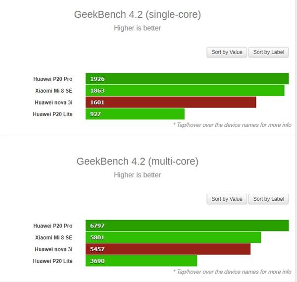 这是麒麟710 CPU跑分?单核较659提升72%