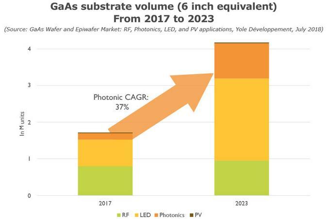 砷化镓(GaAs)晶圆和外延片市场分析