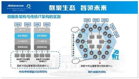 """航天信息发布""""智慧市场监管平台"""" 创新服务""""三合一""""监管体系"""