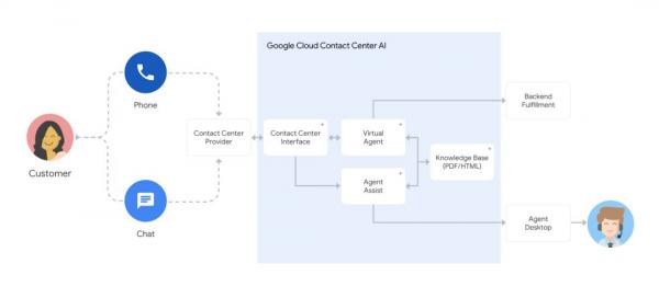 """谷歌发布Contact Center?AI,智能客服真的能够不再""""智障""""了吗?"""