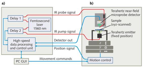 太赫兹成像在太阳能电池和半导体工艺检测中的应用