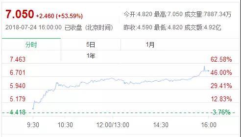 丘钛获得OPPO超100万颗3D结构光模组订单 股价飙升53%