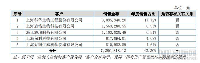 """生物制药产业的""""芯片""""级技术:超6家外企在华销售,国内不超20家"""
