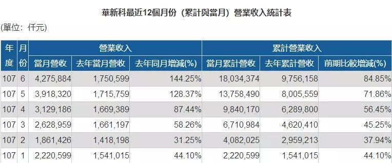 传中兴急单ODM/OEM抬价20%抢货:MOSFET全年涨价30%