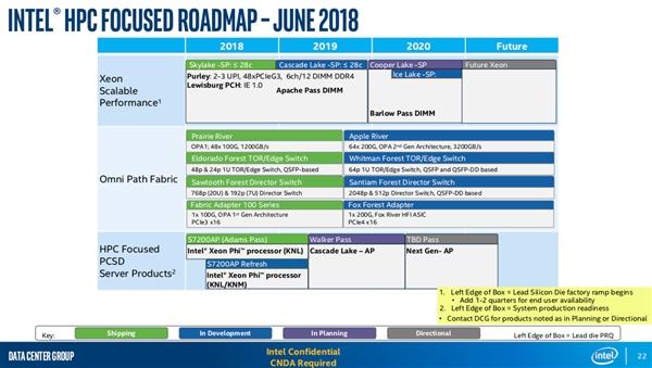 Intel 10nm受阻:全新服务器跳票至2020年