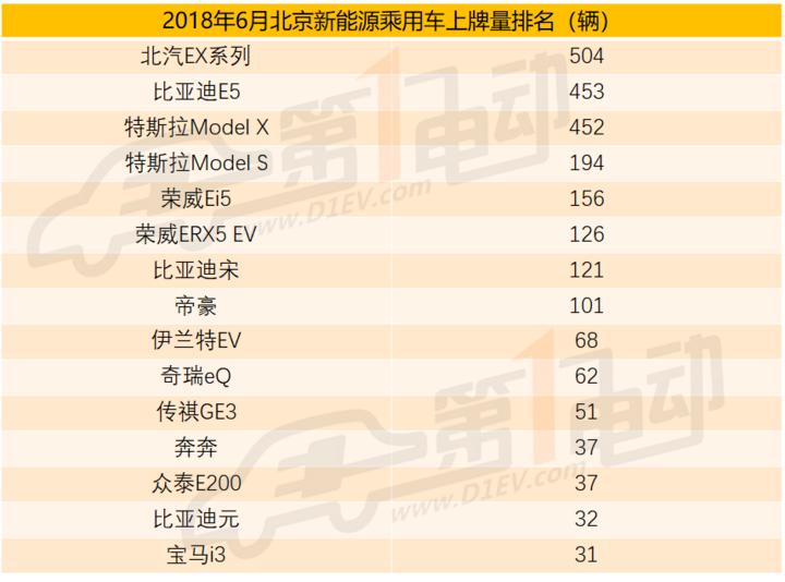 北京新能源汽车6月上牌量排名,A00级车型优势已退