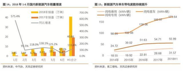 中国新能源汽车行业下半年展望:整车高端化明确 供应链量价齐升