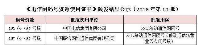 联通获167新虚商号段 中国电信获批191号段