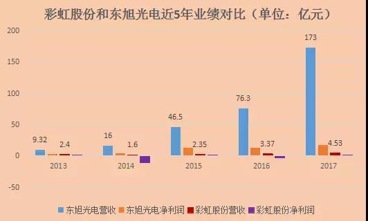 彩虹股份:G8.6液晶面板生产线项目预计年底全线达产