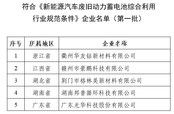 七部委发文启动动力电池回收试点 这5家企业进首批名单
