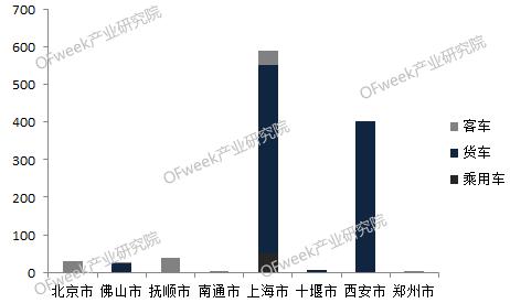重磅!2017年中国燃料电池汽车市场区域分布图