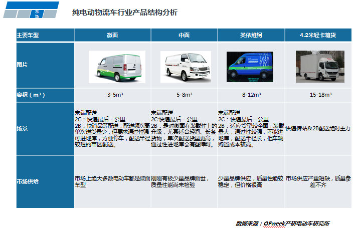 胡林林:物流车补贴降幅明显,缓冲期后将放量