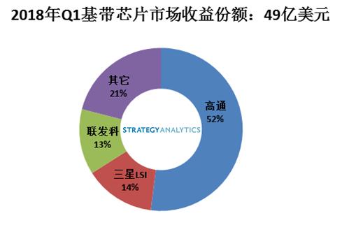 2018年Q1基带芯片市场份额:三星LSI超过联发科