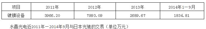 因苹果生产所需?水晶光电拟3468.79万元向日本光驰购买镀膜设备