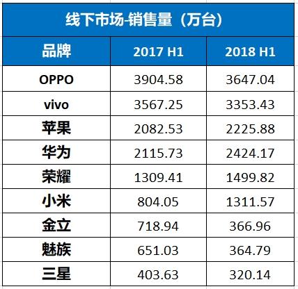 2018年上半年国内智能手机全景回顾:荣耀小米激战