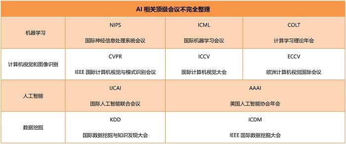 AI学术浪潮已来,解读顶尖AI学术会议上中国科技企业的角色