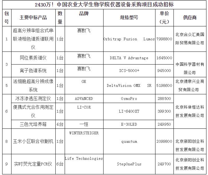 赛默飞等品牌成功中标中农大2430万元仪器采购项目