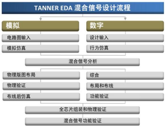使用Tanner在物联网边缘智能器件设计中融合CMOS IC与MEMS