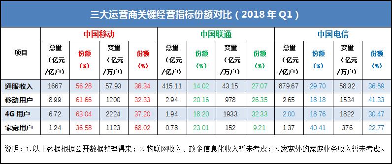 甩开混改后的中国联通 中国电信位次即将跃升