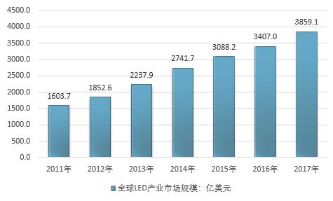 超3859.1亿美元的LED跨境市场商机