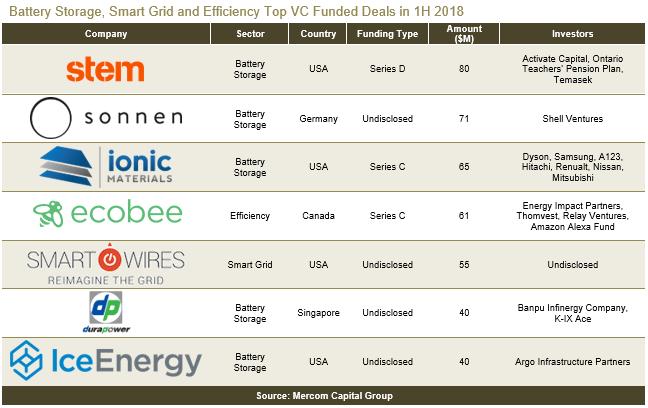 H1全球智网、能效、电池融资规模降至24亿美元