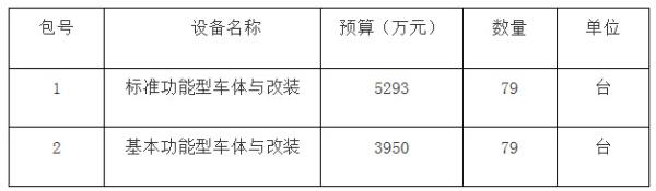 再曝大单!河南食药监局9243万元采购158台快检车
