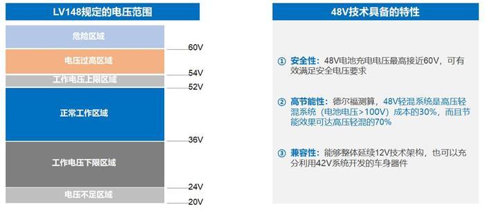 后补贴时代 油耗压力助推48V技术成为标配