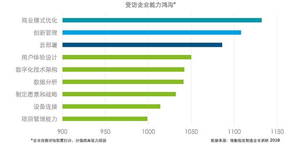 德勤分享2018智能制造调研报告:中国已进入成长期,企业进阶之路需六大部署