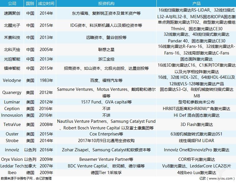 """激光雷达""""十八罗汉""""组建技术阵营 撬动自动驾驶""""江湖"""""""