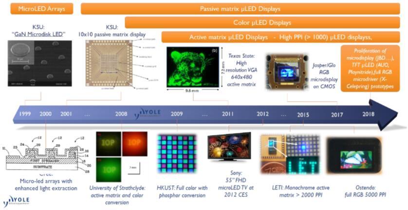 MicroLED技术还不完备 但各方面都在不断进步