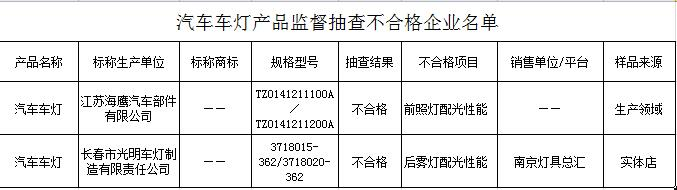 江苏质监局抽查:汽车灯具合格率为97.7%