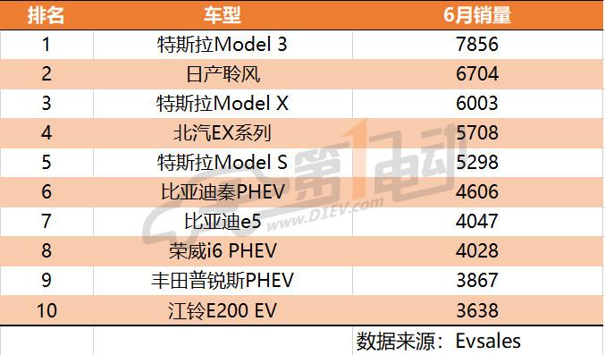 全球6月新能源乘用车销量排行:特斯拉第一,比亚迪第二,上汽荣威第三