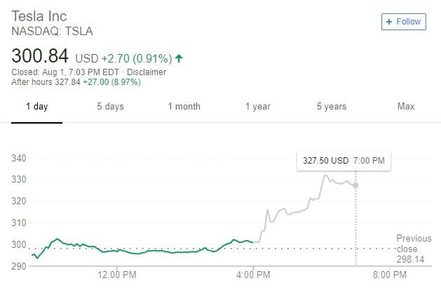 特斯拉公布2018年第二季度财报:亏损7.43亿美元,股价盘后大涨