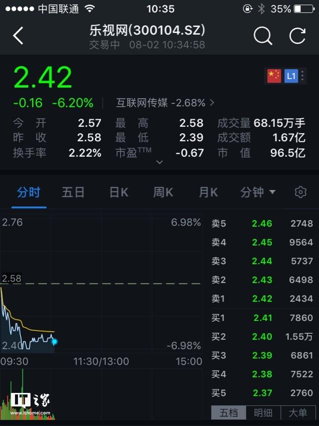乐视网市值跌破100亿元,三季度股价下滑超30%