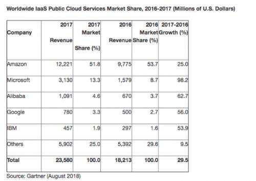 Gartner:2017年全球IaaS市场规模达235亿美元
