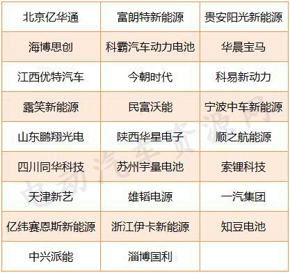近160家企业为第5-7批推荐目录配套电池 宁德时代/北京国能/盟固利居前三